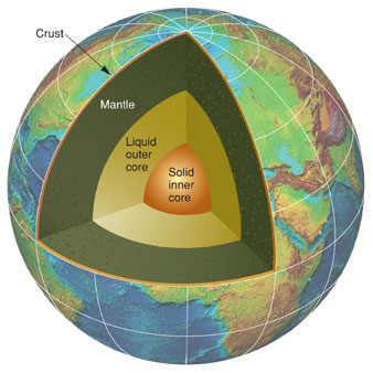 The Earth's mantle and cores. USGS